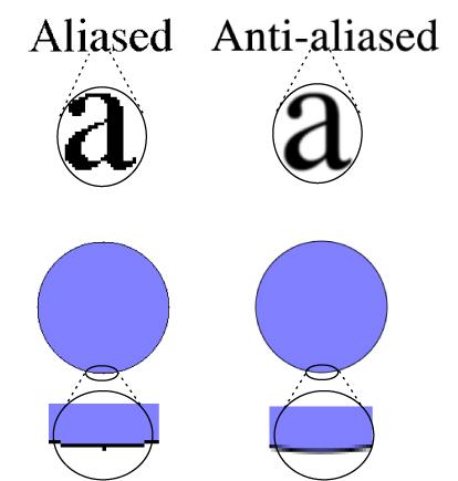 antialias